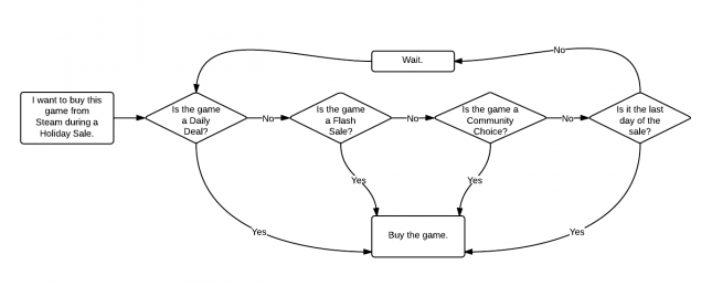 Steam Guide Flowchart