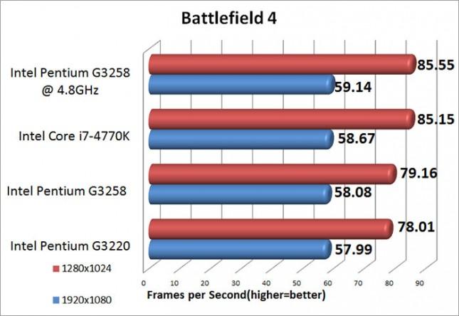Intel Pentium G3258 BAttlefield 4 Benchmark Results