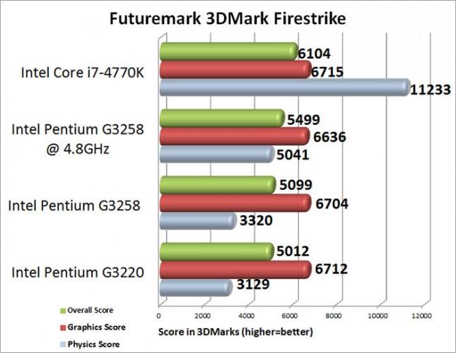 Intel Pentium G3258 3DMark Firestrike Benchmark Results