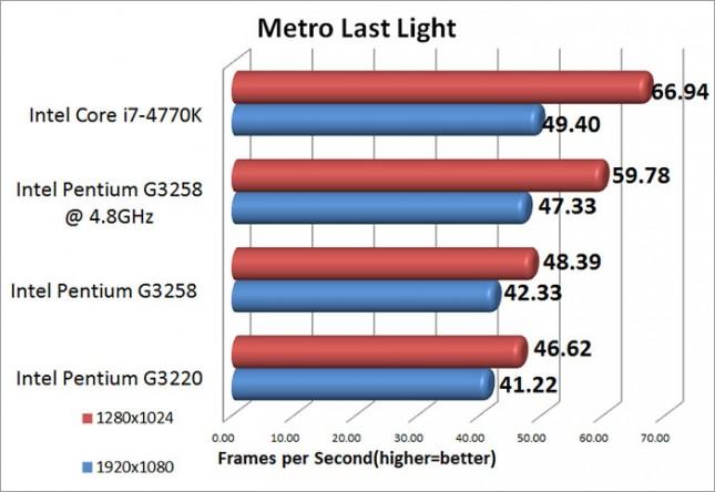 Intel Pentium G3258 Metro Last Light Benchmark Results