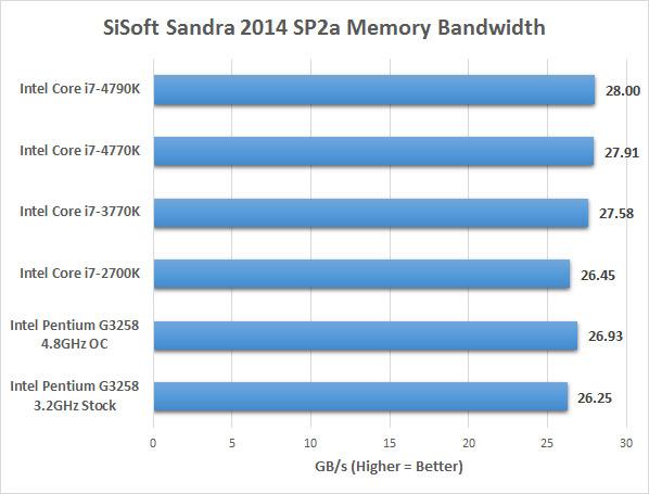 sandra-memory