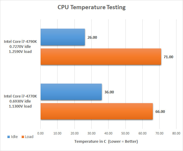 Intel Core i7-4790K Devil's Canyon Processor Review - Page 12 of 15