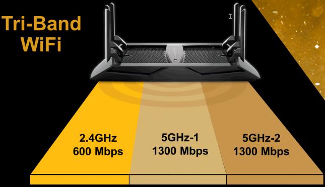 Netgear Triband WiFi
