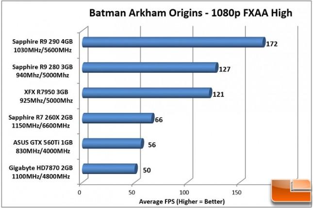 Sapphire-DualX-R9-280-Charts-Batman