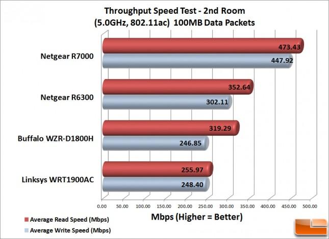 WRT1900AC_Speed_Test_2-100MB