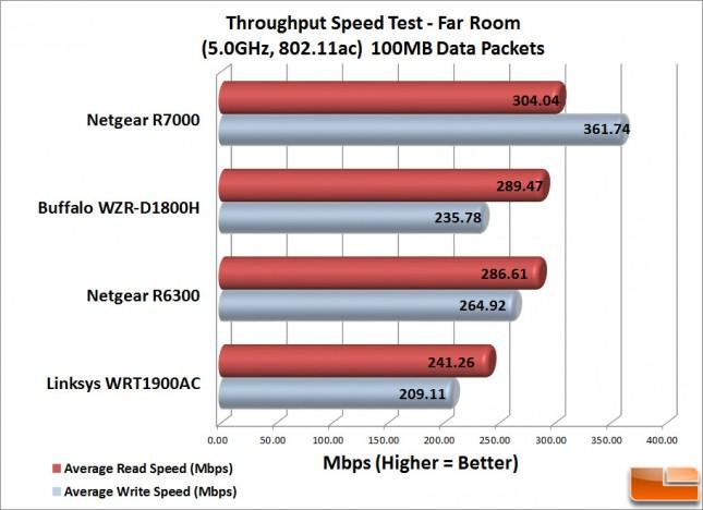 WRT1900AC_Speed_Test_f-100MB