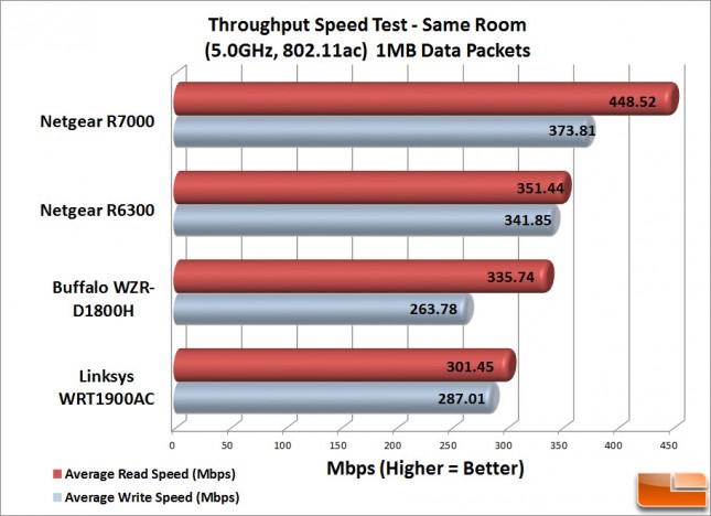 WRT1900AC_Speed_Test_sm-1MB