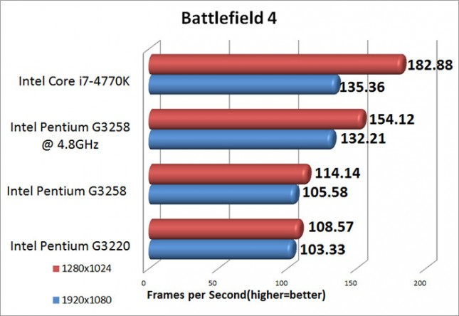 Battlefield 4 Medium IQ Benchmark Results