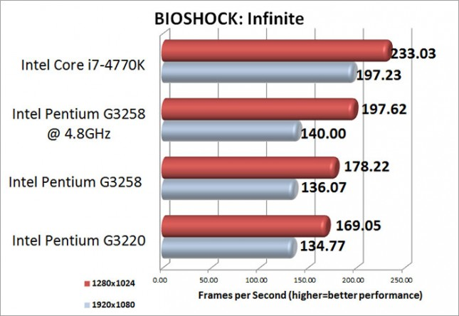 BIOSHOCK Infinite Medium Benchmark Results