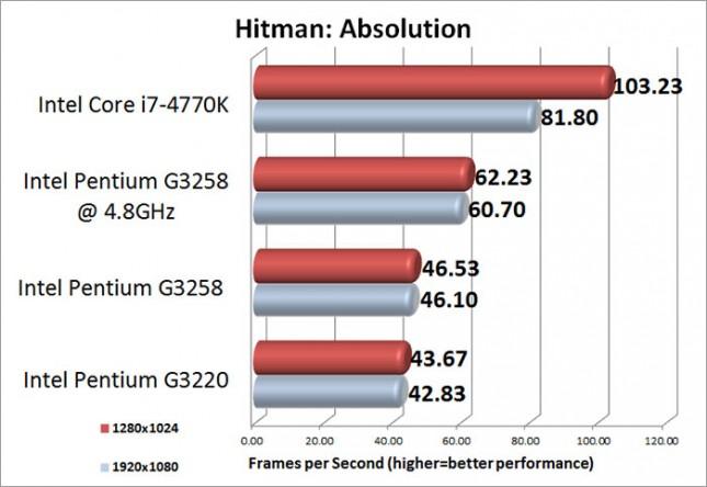 Hitman Absolution Medium Benchmark Results