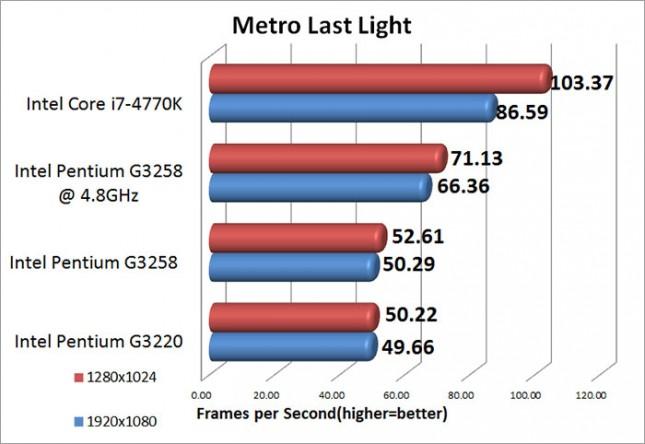 Metro Last Light Medium Benchmark Results