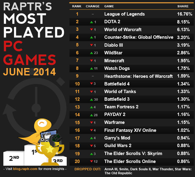 Top 20 Most Played Game Titles