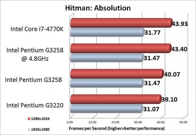 Intel Pentium G3258 Hitman: Absolution Benchmark Results