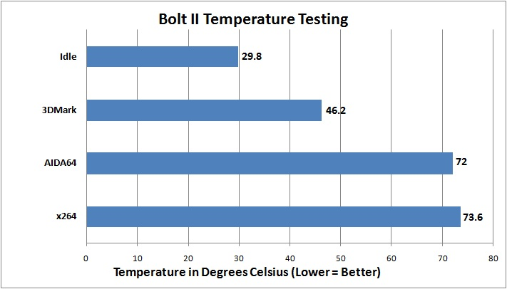 Digital Storm Bolt 2 Temperature Testing