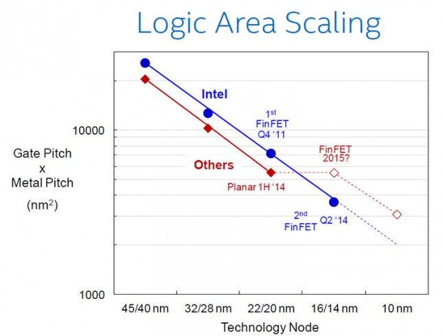area-scaling