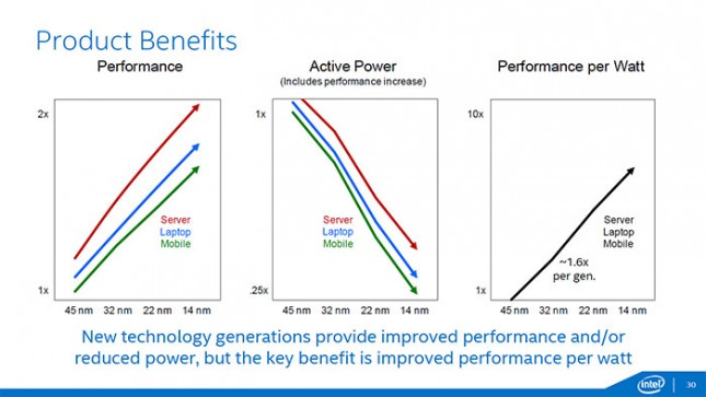 Intel Broadwell-Y Power Savings and Features