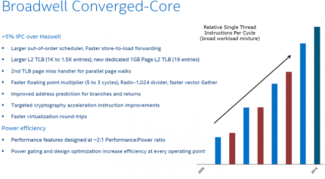Intel Converged Core