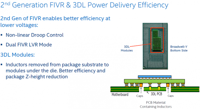 Intel 2nd Generation FIVR and 3DL