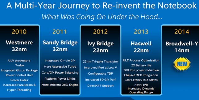 Intel Haswell and Broadwell Roadmap