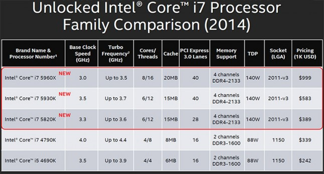 Intel Unlocked Processor Pricing