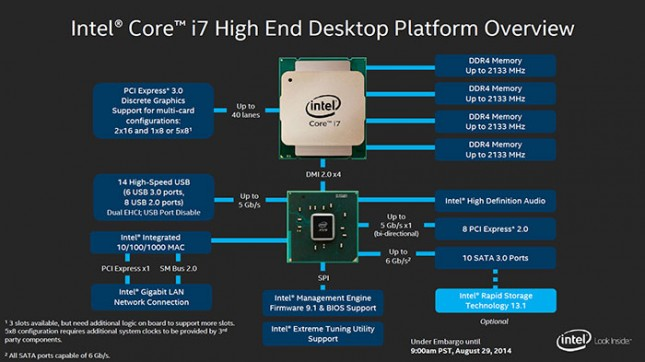 Intel X99 Block Diagram