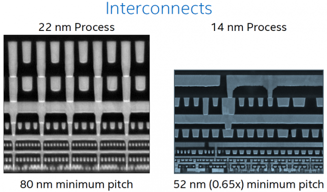 14nm interconnects