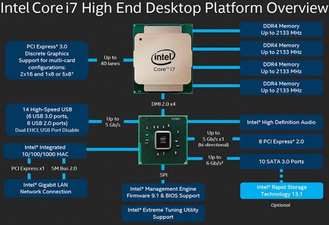 Intel X99 Platform
