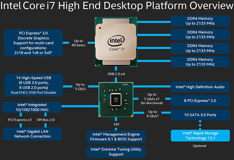 Intel Core I7 5960x 8 Core Haswell E Processor Review 149560 additionally 7 Asus Motherboard Schematic Diagram additionally Intel Z270 H270 B250 Motherboard Round Up also Ps8339 besides Guide How To Test And Use An Lcds Led Backlights. on motherboard block diagram