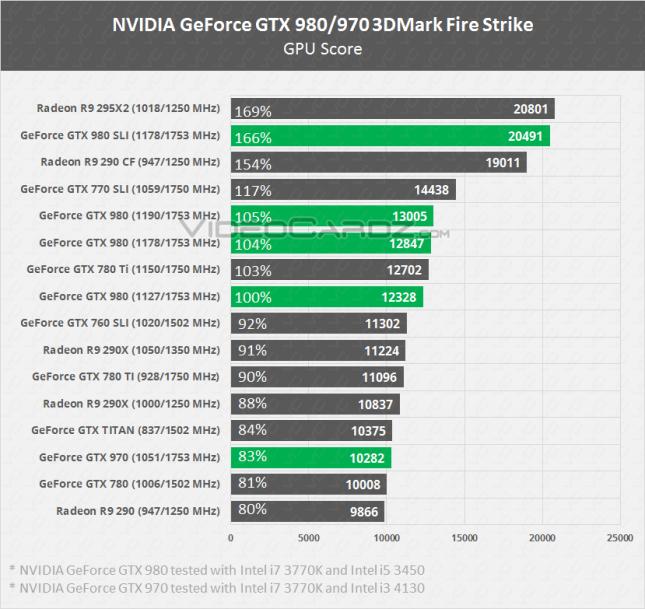 GTX 970 SLI vs GTX 980