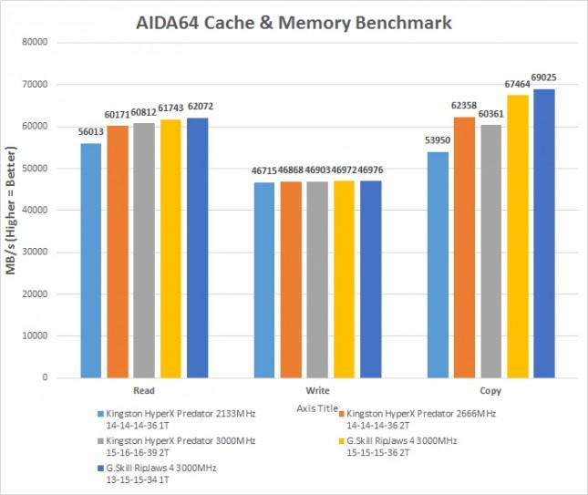 aida-bandwidth