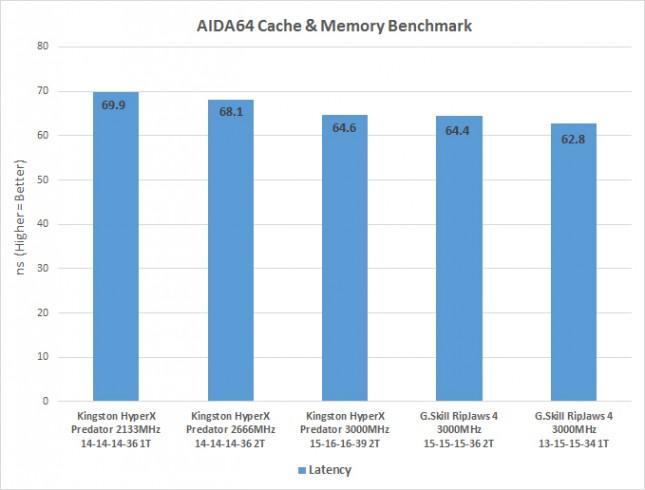 aida-ddr4-latency