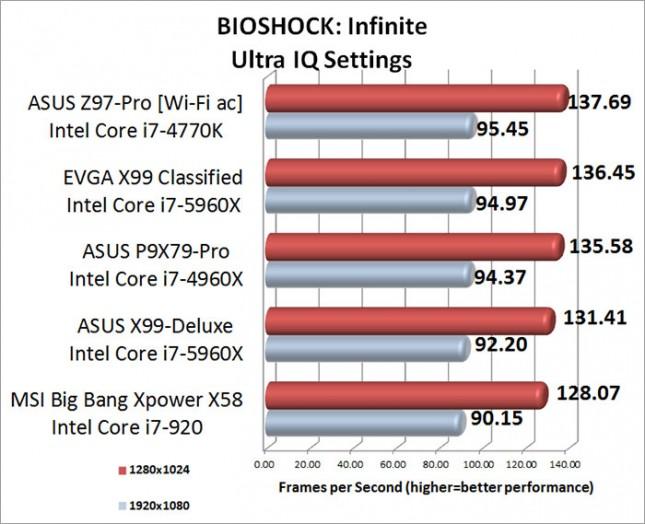 BIOSHOCK Infinite Benchmark Results