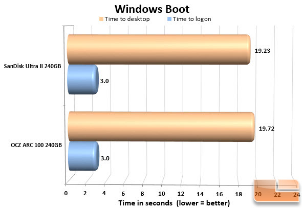 SanDisk Ultra II Boot Racer Chart