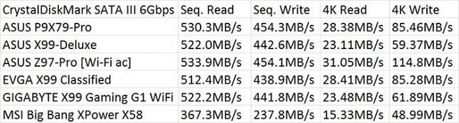 SATA III 6Gbps Benchmark Resutlts
