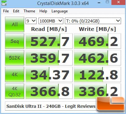 SanDisk Ultra II CrystalDiskMark