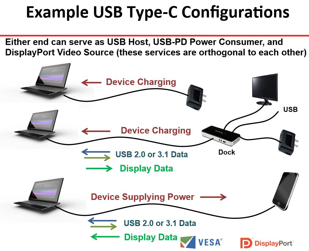 USB 3.1 Type-C Connectors Will Support DisplayPort 1.2a - Legit ...