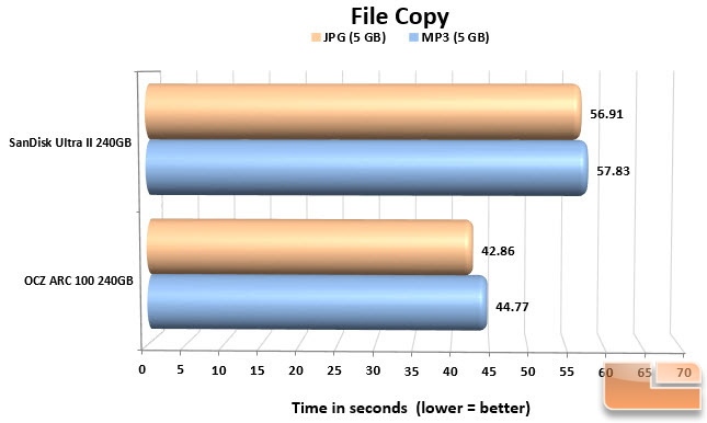 SanDisk Ultra II File Copy Chart