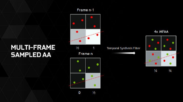 NVIDIA GeForce GTX 980 Multi Frame Anti-Aliasing