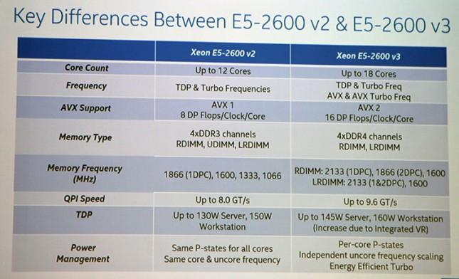 Intel Xeon processor E5-2600/1600 v3 Series CPUs Released - Legit