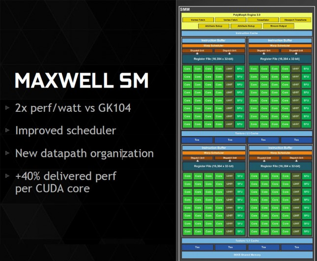 Maxwell SM Overview