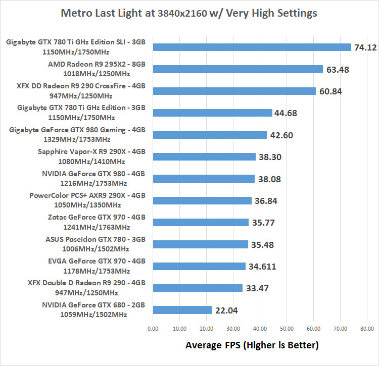 Metro Last Light Theater Acts: NVIDIA GeForce GeForce GTX 980 Maxwell Video Card Review