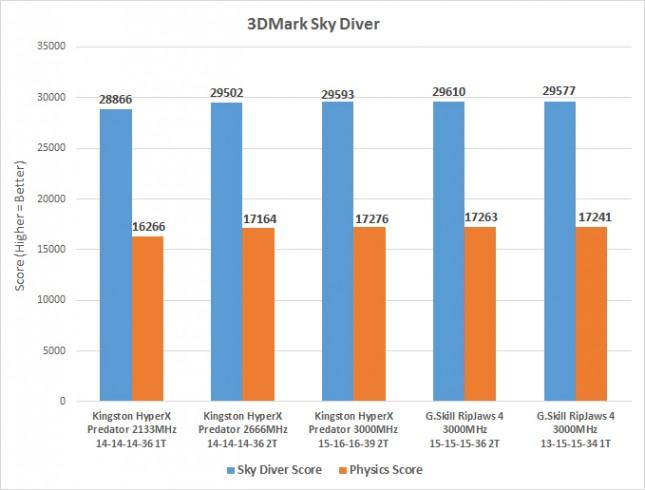 sky-diver-ddr4