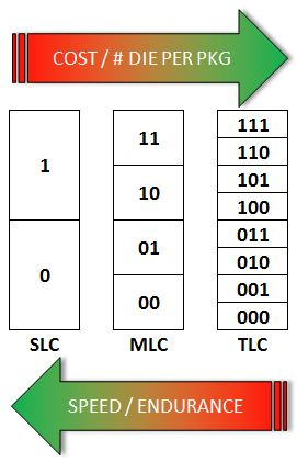 TLC MLC SLC Diagram