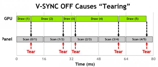 vsync-off