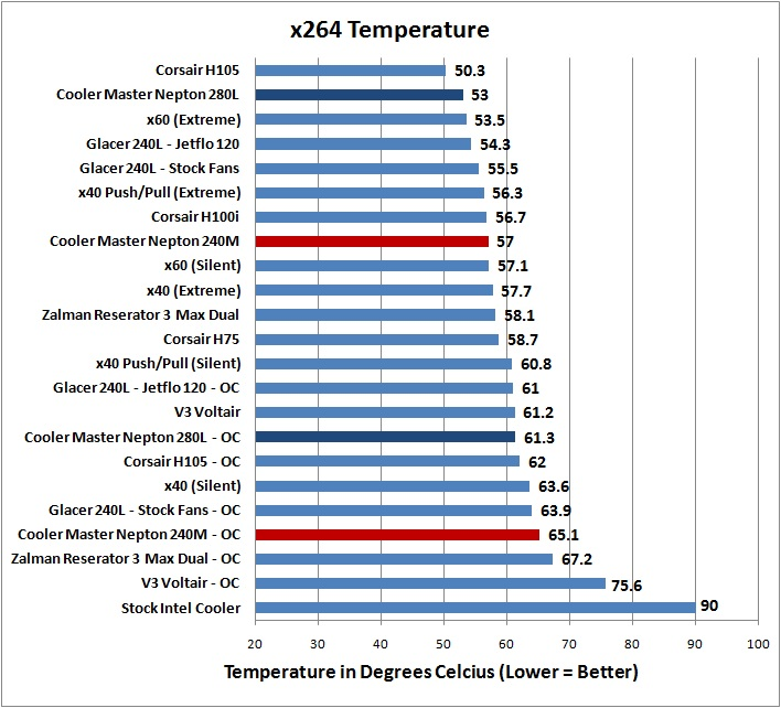 Cooler Master Nepton 240M AIO CPU Cooler Review - Page 5 of 7