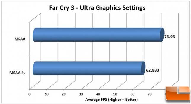 FarCry3-Chart