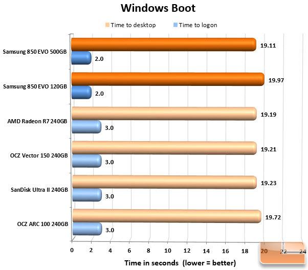 Boot Racer Chart - Samsung 850 EVO