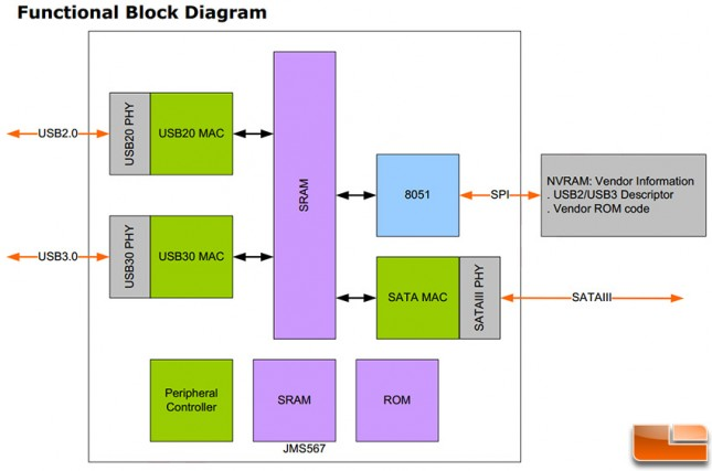 JMicron JMS567 Diagram