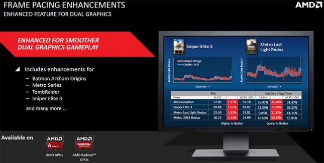 AMD Frame Pacing Improvements