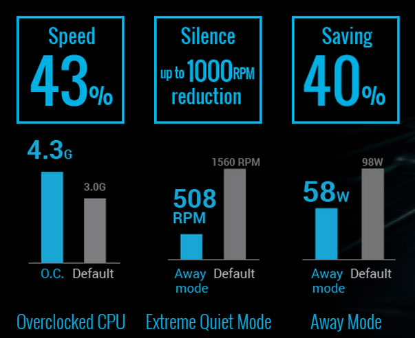 ASUS 5-Way Optimization
